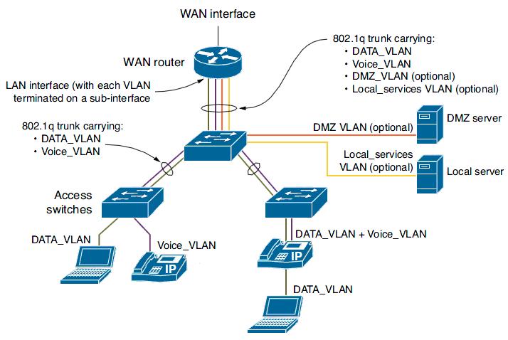 Общая схема подключений в центральном офисе