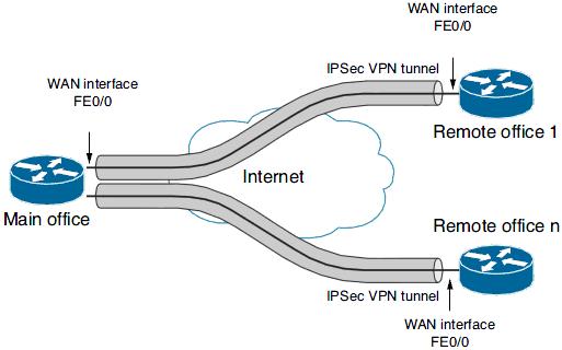 VPN для подключения удаленных офисов