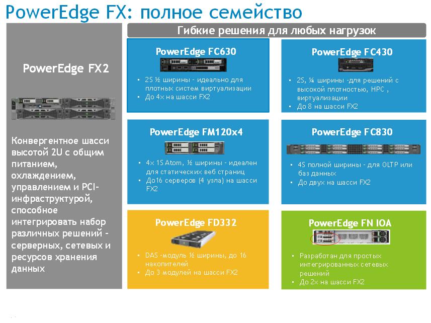 Dell Poweredge FX